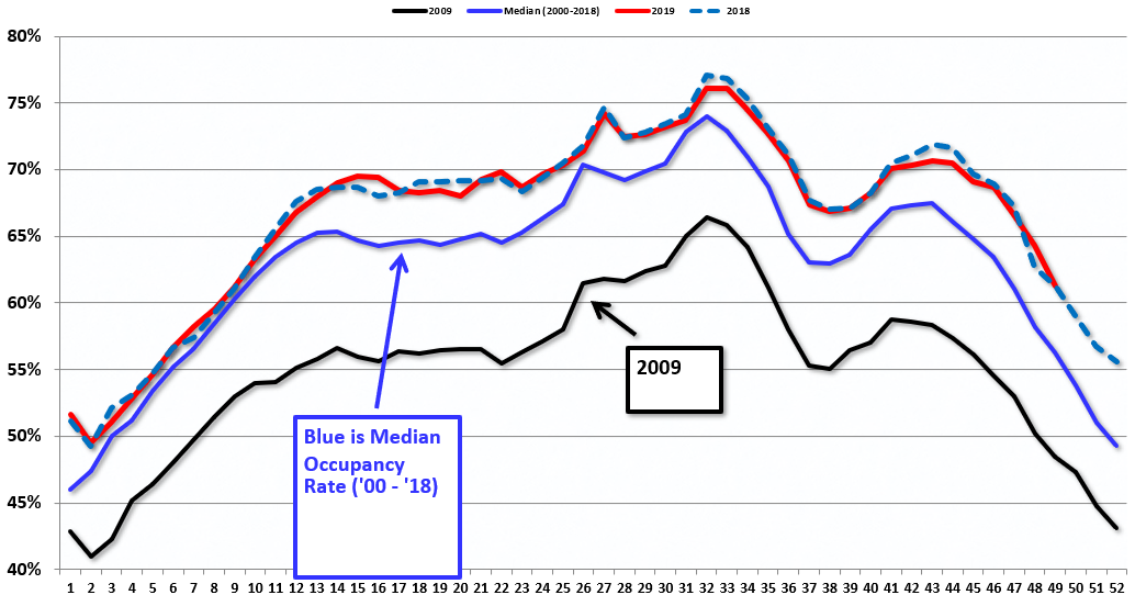 Occupancy rate drops sharply, year after year, due to the time of Thanksgiving