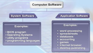 comparison between application software and system software 2015-03-23 difference between operating systems and application software print  system software may be unable to distinguish between users, such as software used to control  operating system and application software.