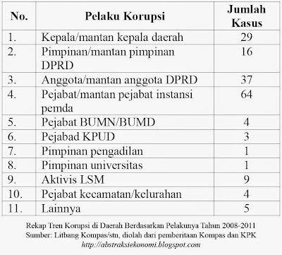 Rekap Tren Korupsi di Daerah Berdasarkan Pelakunya Tahun 2008-2011