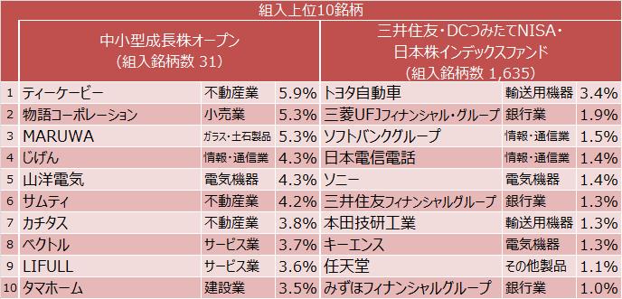 中小型成長株オープン、三井住友・DCつみたてNISA・日本株インデックスファンド 組入上位10銘柄