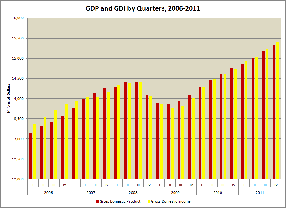 LaMarotte: GDP and GDI Compared