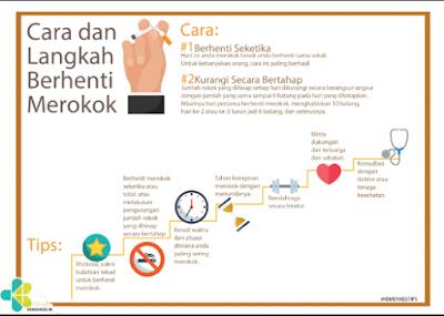 7 Hal yang Wajib Kalian Lakukan untuk Berhenti Merokok