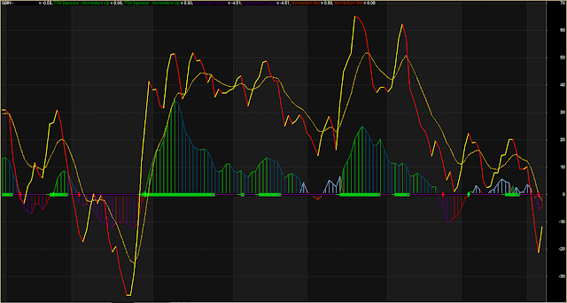 MACD With Dotted Crossover System