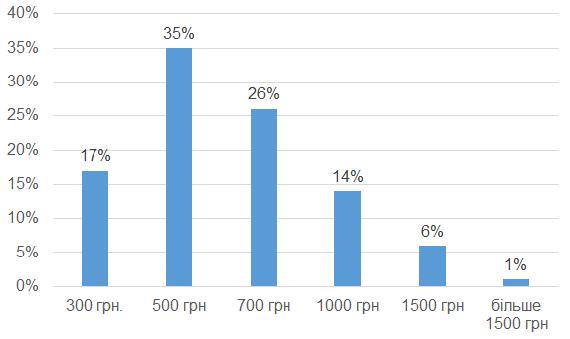 Розмір батьківських поборів у школах міста Шепетівки