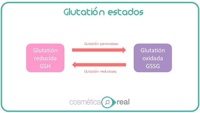 Despigmentantes via oral: Glutation o como aclarar la piel