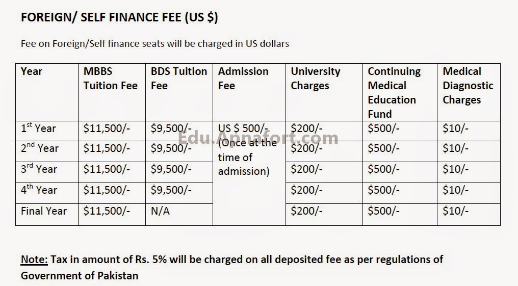 Fee Structure MBBS and BDS University of Lahore 2014-15