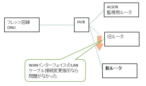 ネットワーク図2