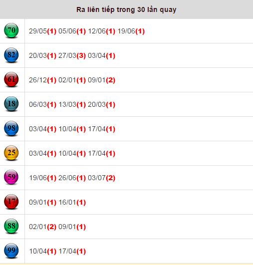 Chơi soi cau lo ở Đồng Tháp mang đến cơ hội trúng giải 80% 177 1