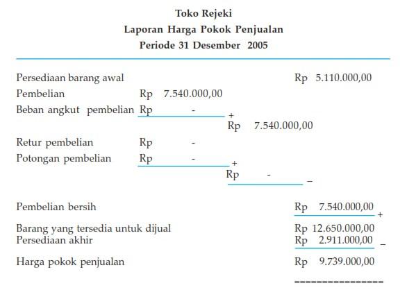 Pengertian dan Contoh Laporan Keuangan 597583fcaf