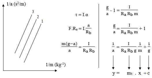 grafik momen inersia 2
