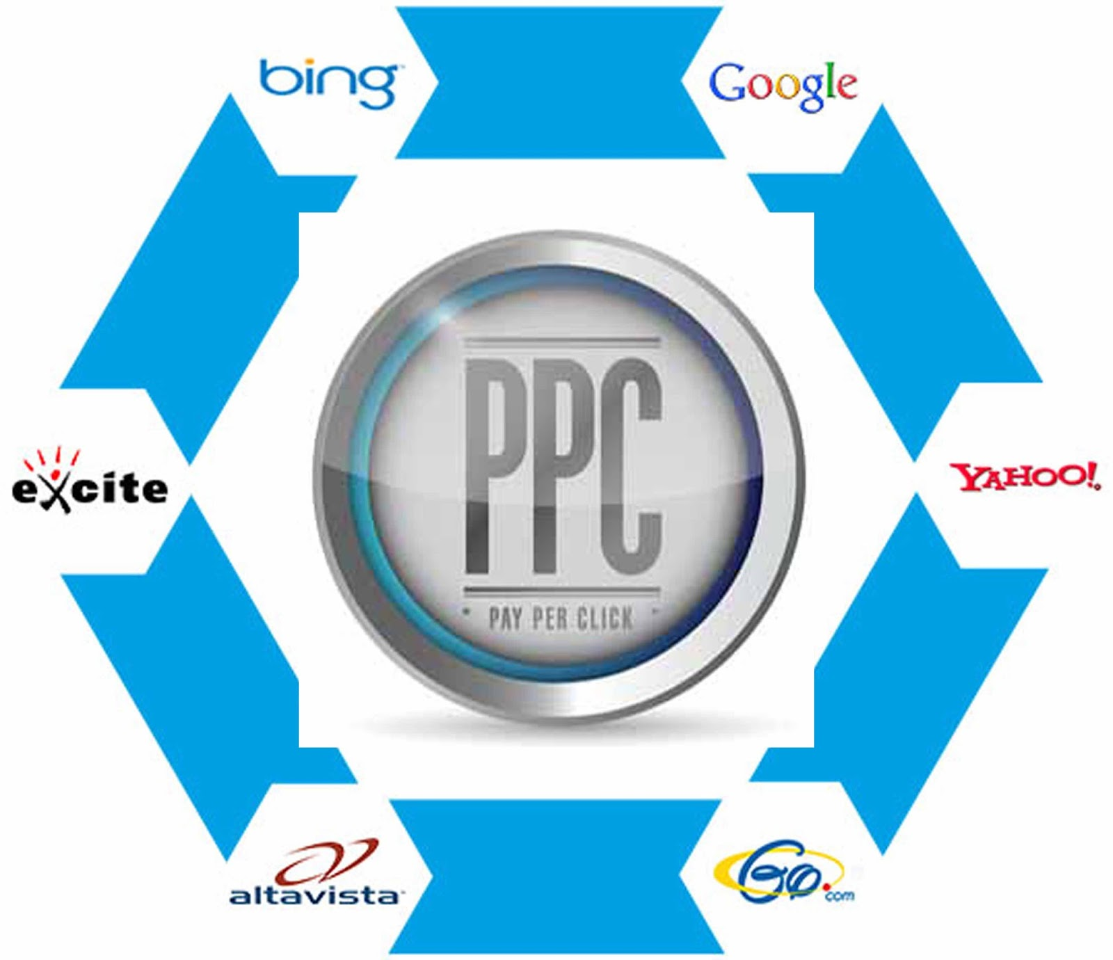 Benefits of Using Negative Keywords in your PPC Campaigns 1