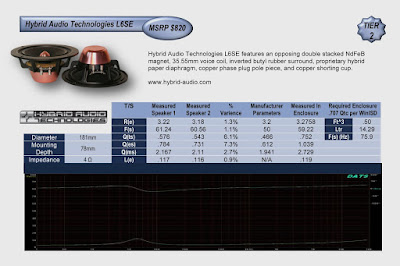 Image of performance Chart of Hybrid Audio Technologies L6SE speakers