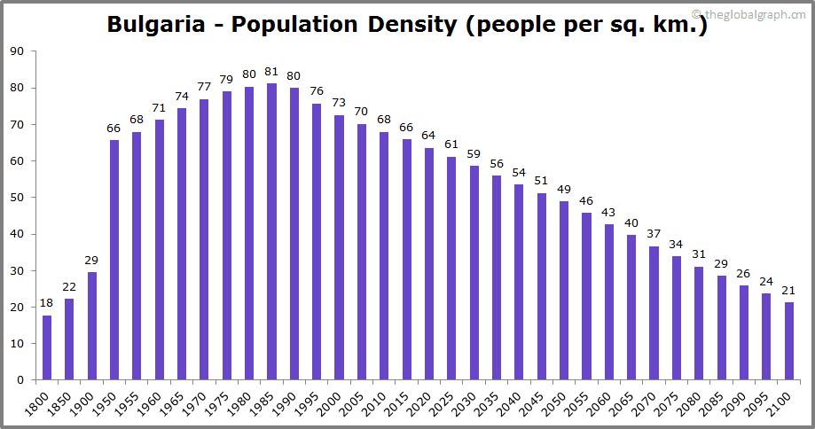 Bulgaria  Population Density (people per sq. km.)