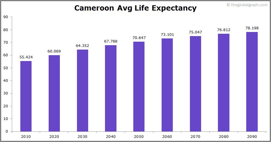 Cameroon  Avg Life Expectancy