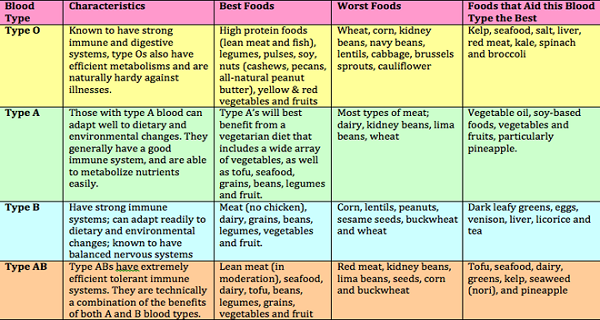 The Blood Type Diet Chart!