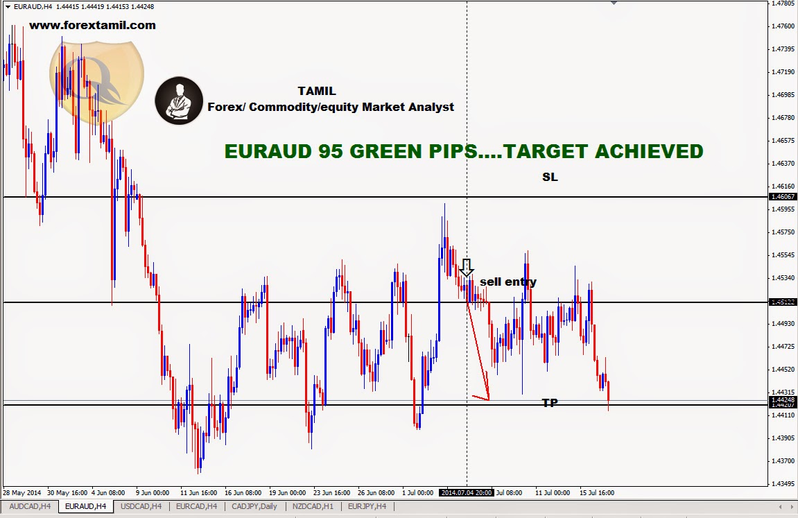 Forex Market Training,Online Forex Signals,Forex Trading Signal,Best Way Learn Forex,Currency Trading