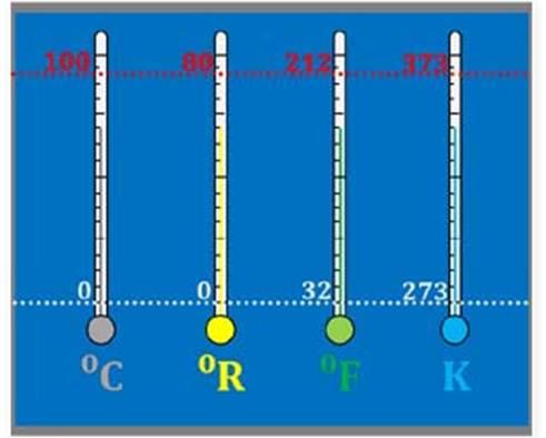 konversi skala suhu celcius,reamur,fahrenheit,kelvin