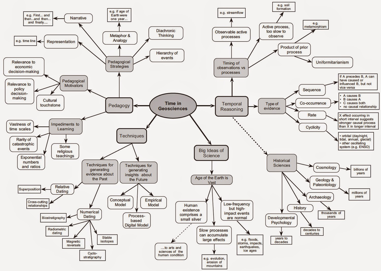 and cathryn manduca carleton college northfield mn have produced a revealing mind map of deep time in their book earth and mind ii which they edited