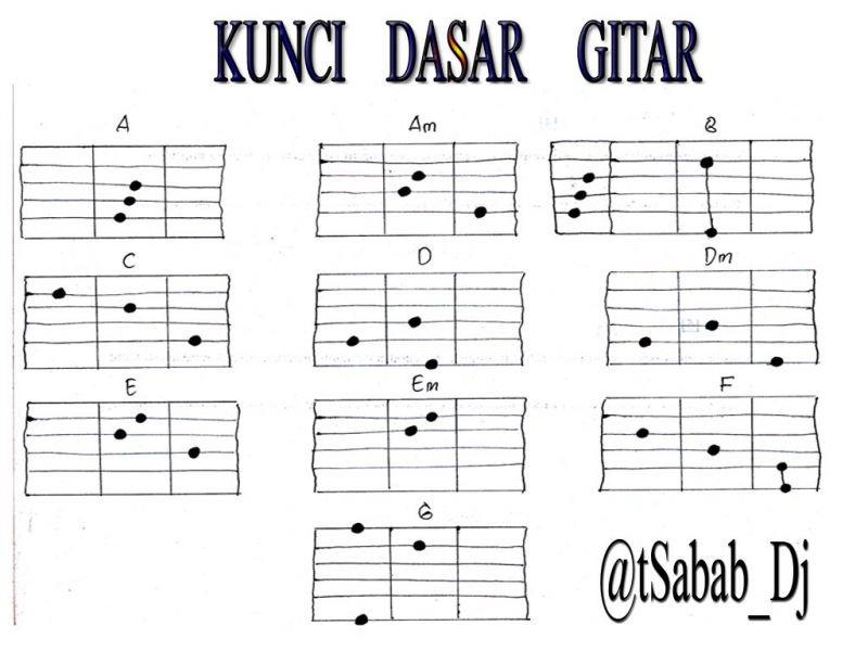 Belajar Gitar Bagi Pemula