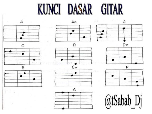 Cara Belajar Main Gitar Mandiri, Lengkap dengan Foto dan Video Tutorialnya