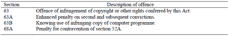 PARAGRAPH 20 OFFENCES UNDER THE COPYRIGHT ACT, 1957 (14 OF 1957)