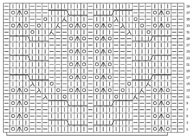 silvana tim grafico esquema
