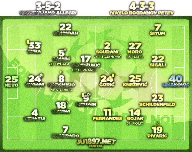 Liga prvaka 2016/17 / 6. kolo / Juventus - Dinamo Z. 2:0 (0:0)