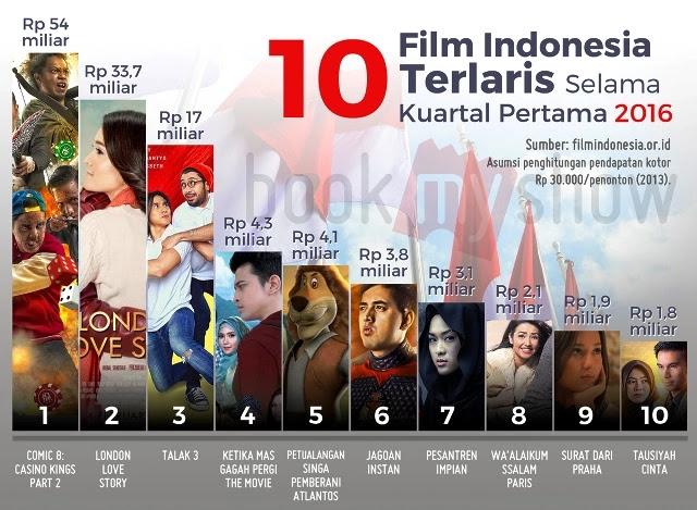 Sebenarnya tulisan ini pernah di publish di salah satu situs Forum Terbesar Indonesia Berat Itu Bukan Rindu, Tapi Film CGI Indonesia Mengapa Engkau Berlalu