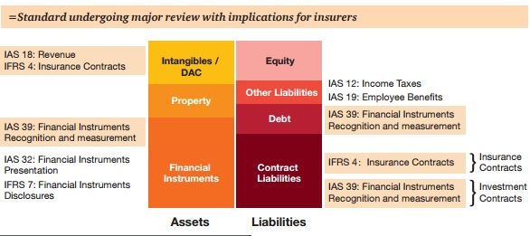 The Financials, Insurance & Investment Blog: [Framework] IFRS 17 Insurance Contracts ...