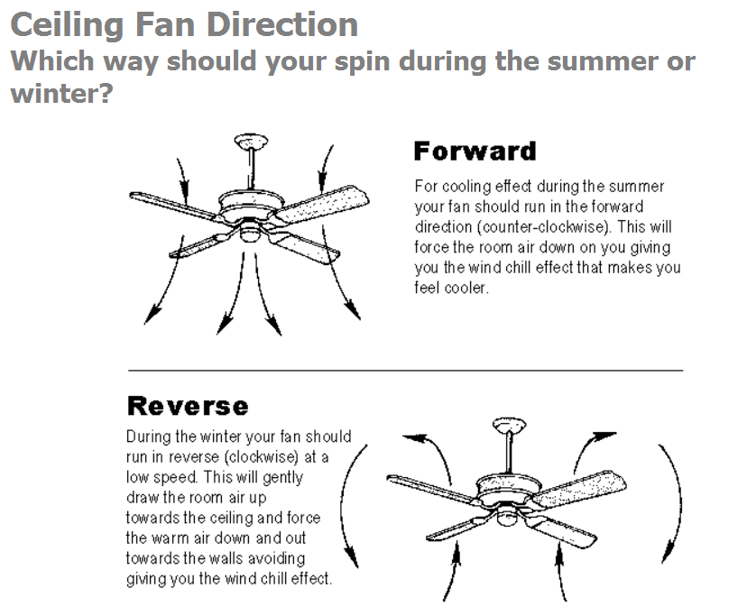 Ceiling Fan Direction Winter Summer