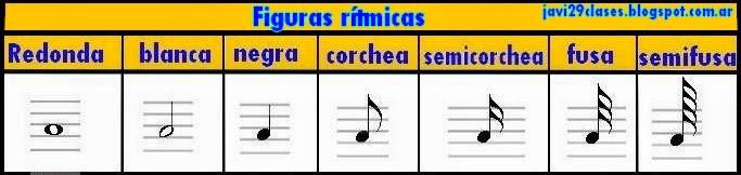 figuras rítmicas musicales notas en pentagrama