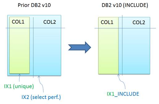Db2 for Z: Save cpu by including extra columns to an unique