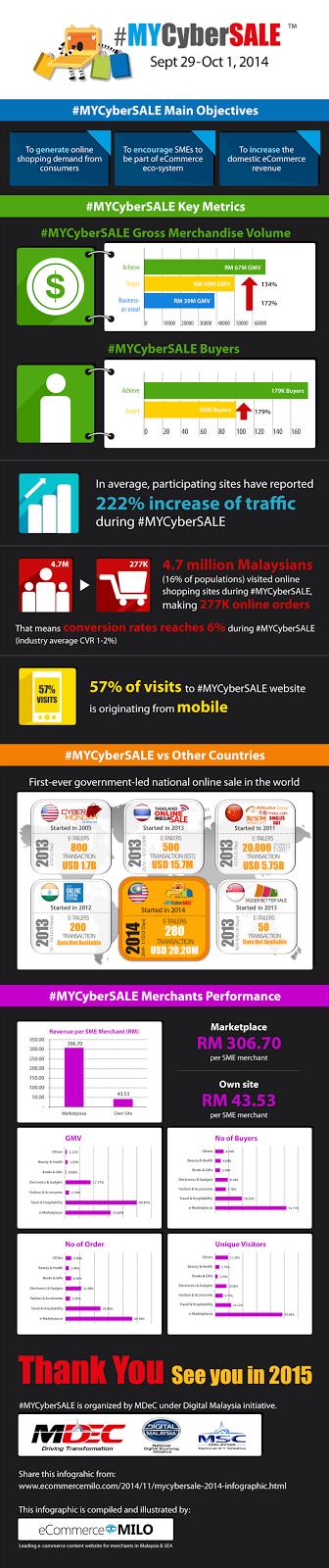 #MYCyberSALE 2014 infographic