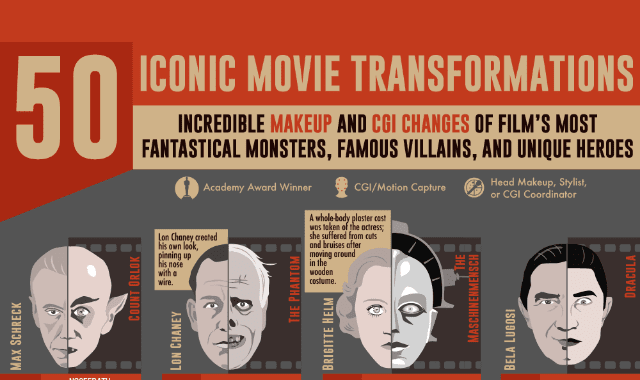 50 Iconic Movie Transformations: Incredible Makeup and CGI in Film