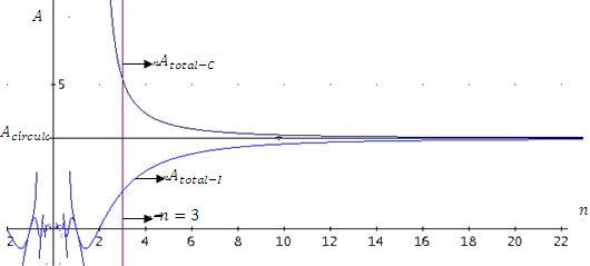 Gráfica que muestra el área tanto de un polígono regular inscrito como circunscrito en función de su número n de lados y el área del círculo que inscriben y circunscriben