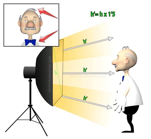 ley inversa del cuadrado de la distancia con softbox