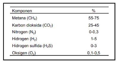 Komposisi dan kandungan biogas
