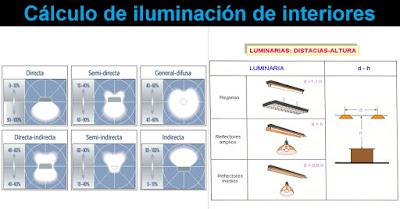 Cálculo de iluminación de interiores