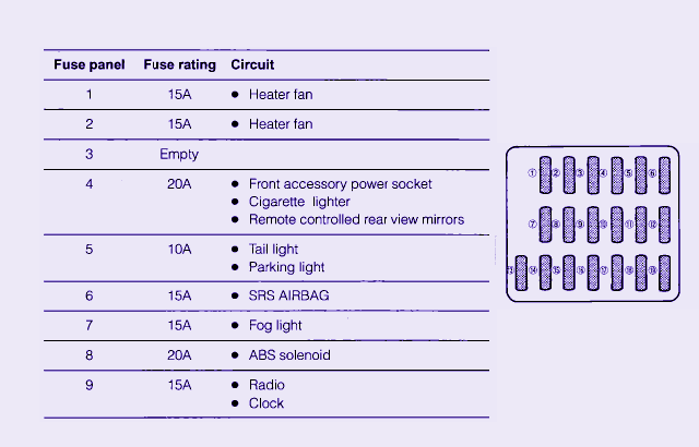 fuse box diagram for 1999 subaru imprezza fuse box diagram map. Black Bedroom Furniture Sets. Home Design Ideas