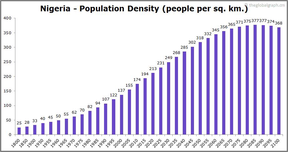 Nigeria  Population Density (people per sq. km.)