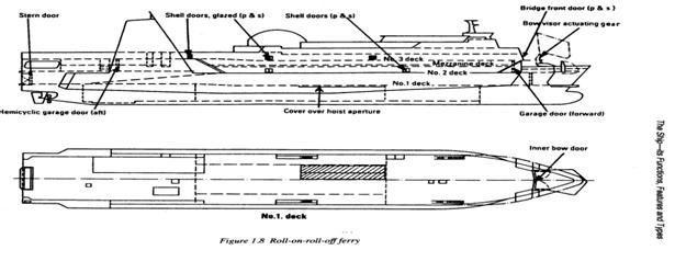 Ukuran Ukuran Pokok Kapal dan Bentuk Bentuk Kapal - MESIN ...