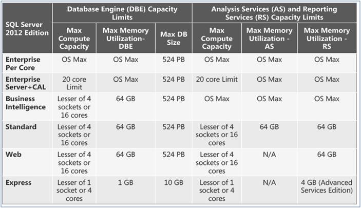 Microsoft's sql server 2012: what's coming in the three main.