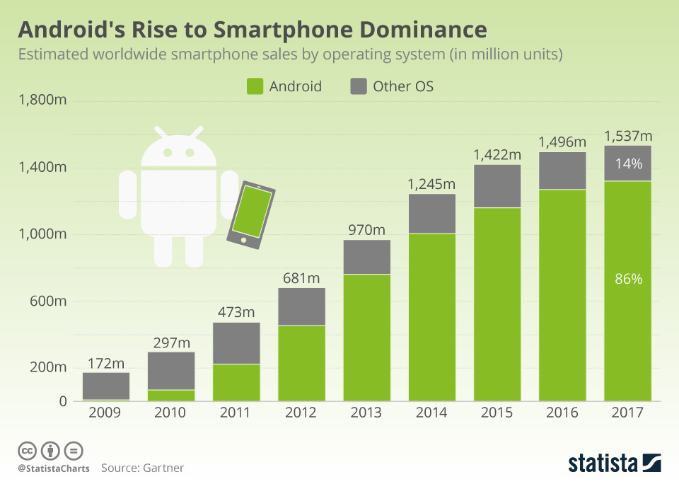 Android's Rise to Smartphone Dominance - infographic