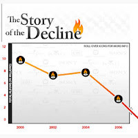 The Story of the Decline graphic image from Bobby Owsinski's Music 3.0 blog