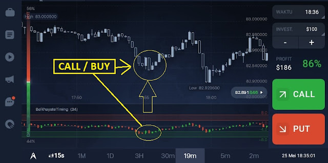 cara prediksi trading iq option dengan indikator belkhayate