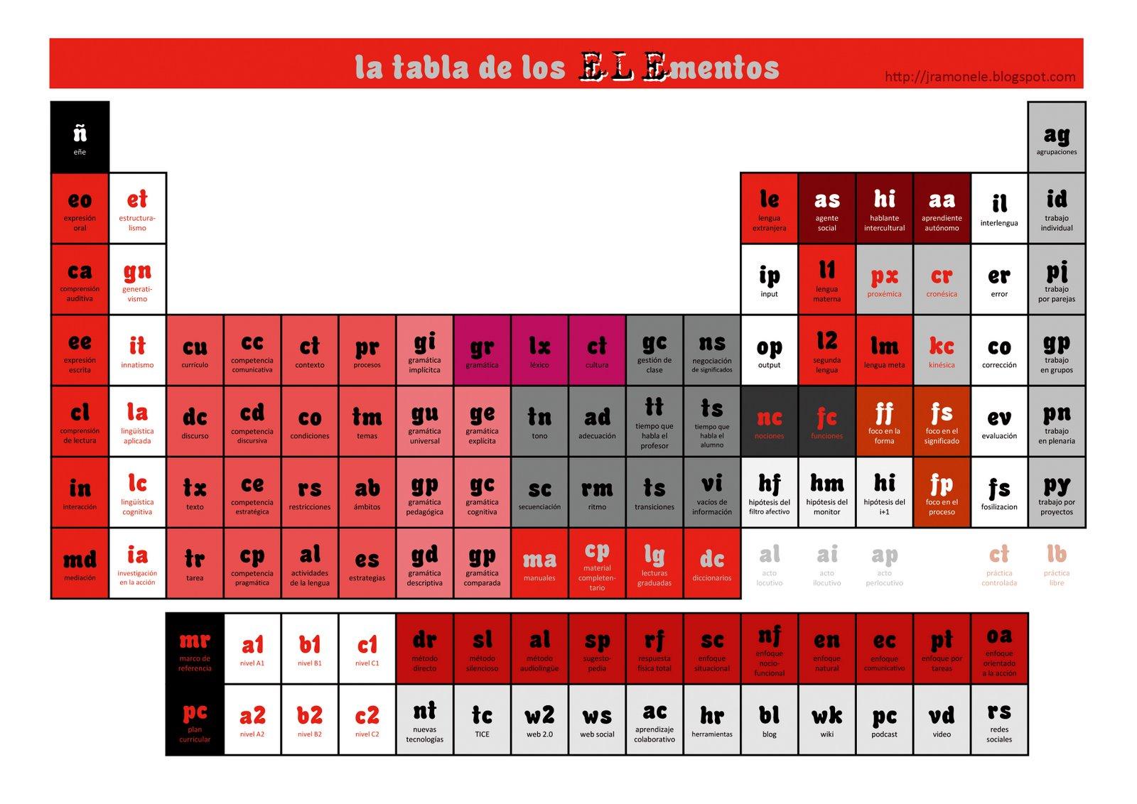 Jramnele la tabla peridica de la ortografa tabla peridica de los elementos de jramonele 2009 hacer clic para aumentar urtaz Image collections