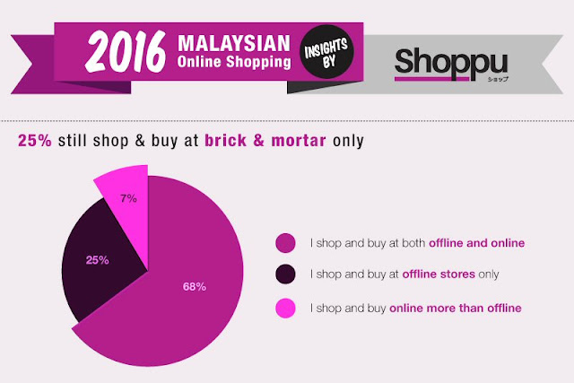 Malaysian online shopping insights 2016 by Shoppu