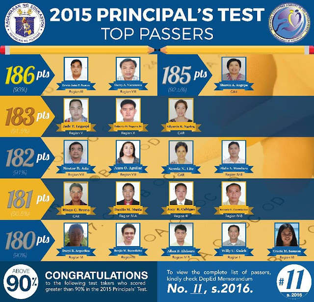 Top Passers 2015 Principals' Test NQESH