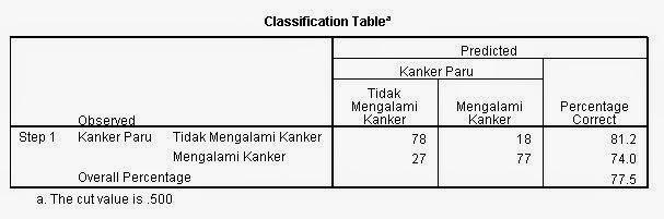 Classification Table Block 1 Regresi Logistik
