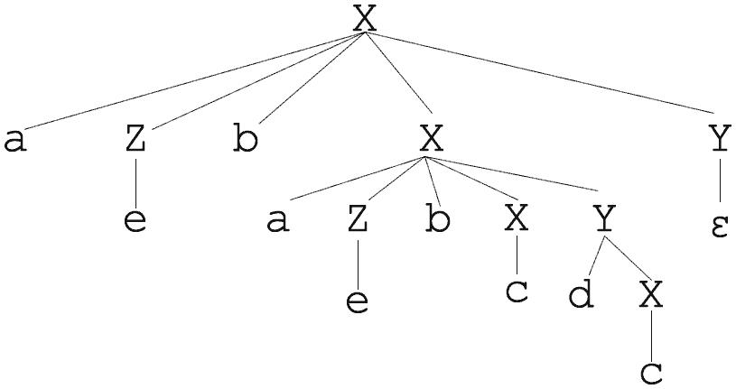 Árvore de derivação 1